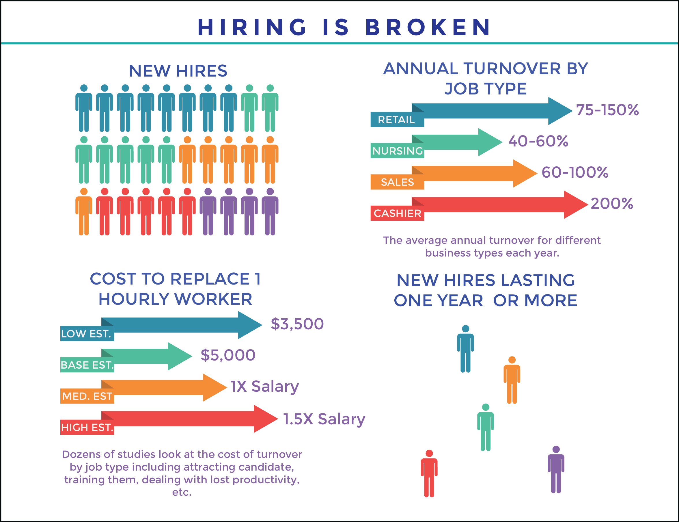 How to hire employees:  5 steps to fixing hiring