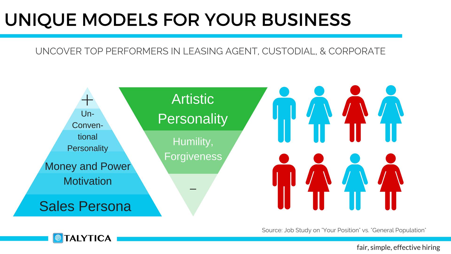 Reduce employee turnover: Custom talent analytics