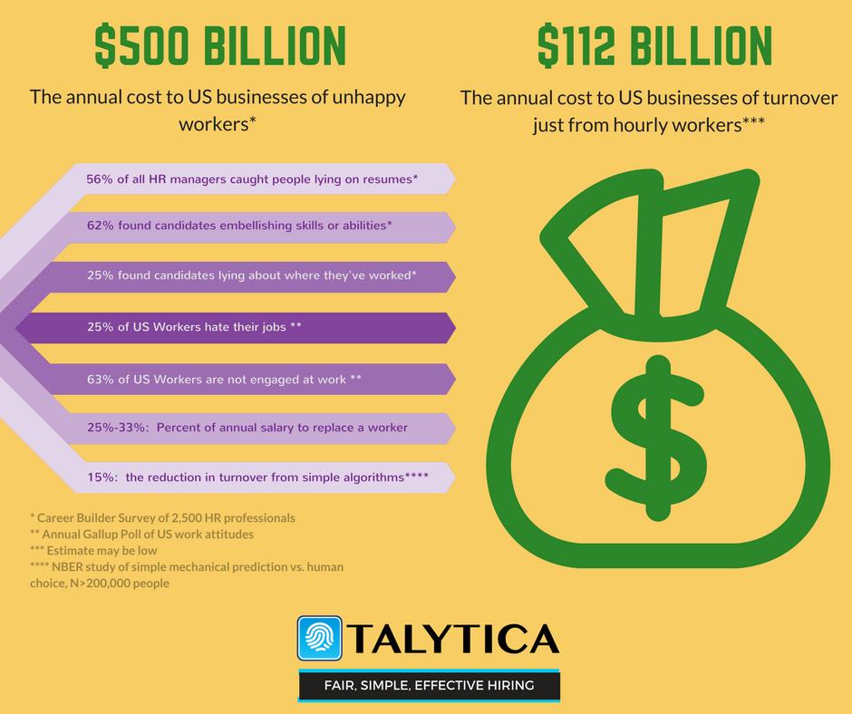 Culture fit - the true cost of poor hiring