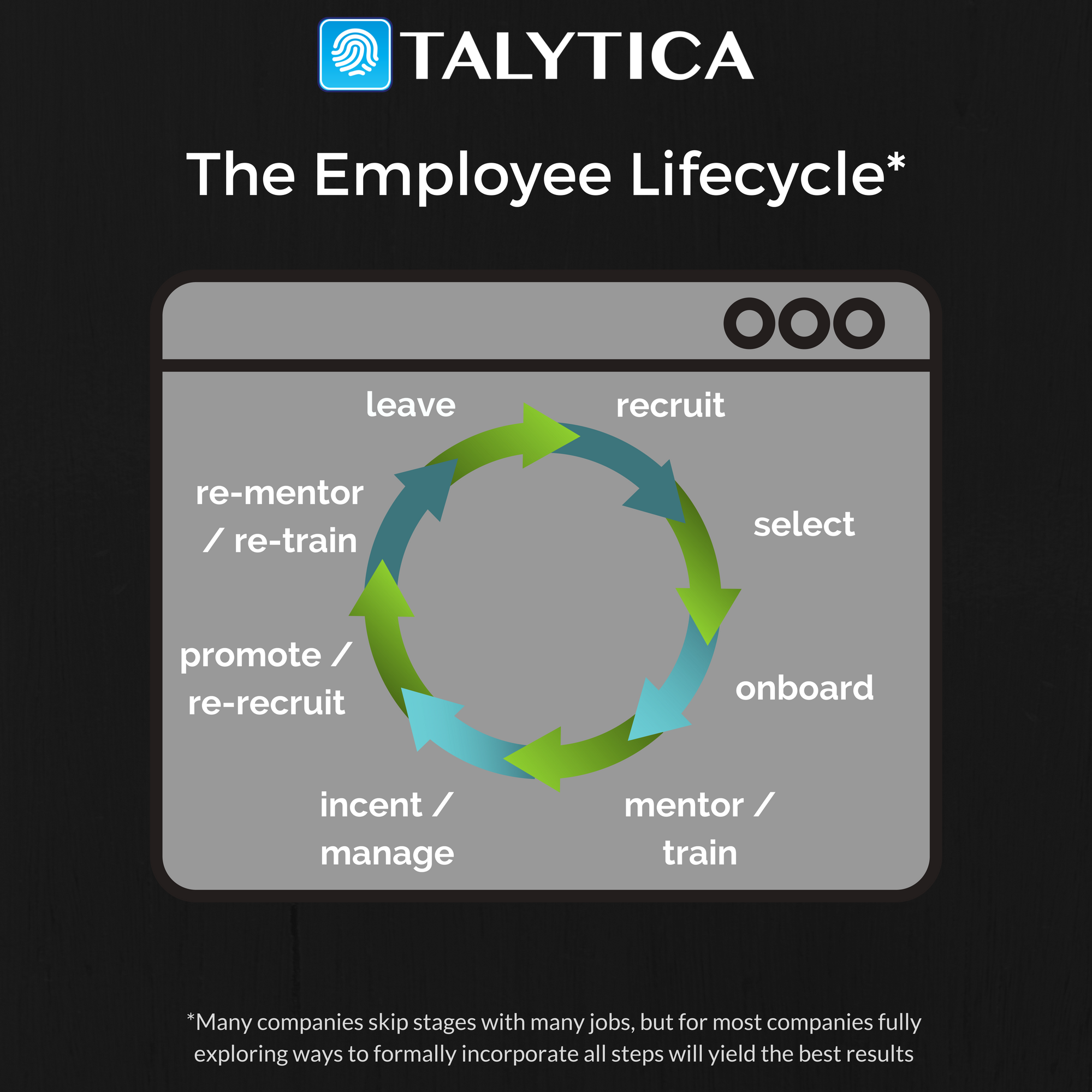 Employee lifecycle- end employee turnover