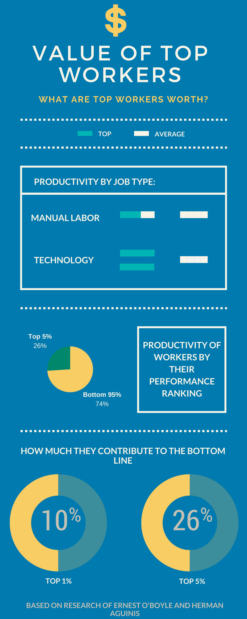 Value of top worker - talent analytics