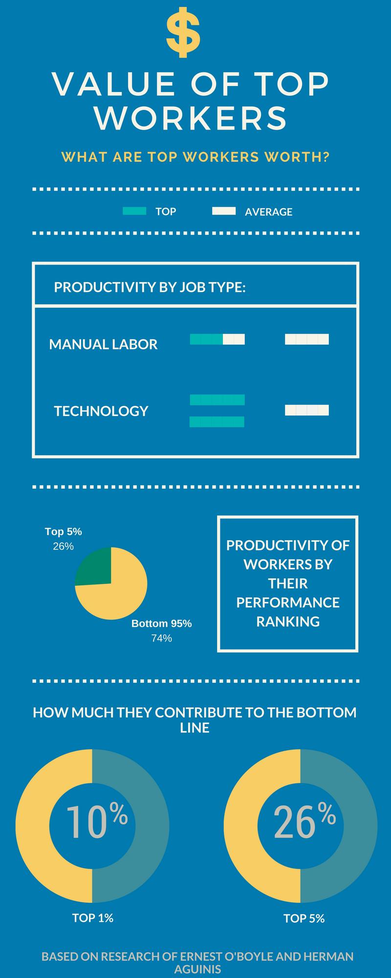 Value of top worker - talent analytics